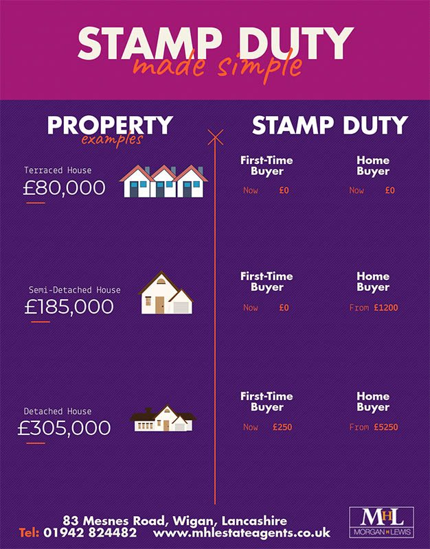 stamp duty price infographic